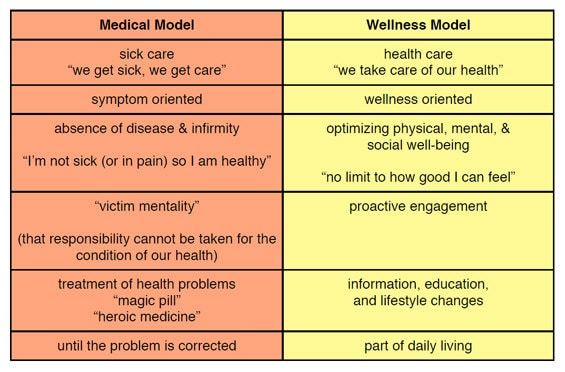 the social construction of health essay The sociology of health and illness, alternatively the sociology of health and  wellness (or simply  these rapid fluctuations cause the issue of health and  illness within social life to be very dynamic in definition  these kind of  explanatory models are part of the process that people use to construct medical  culture they give.